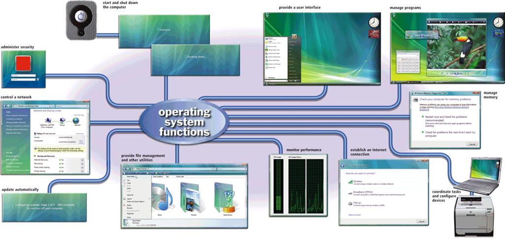 Işletim sistemi bilgisayarın donanım kaynakları arasındaki tüm